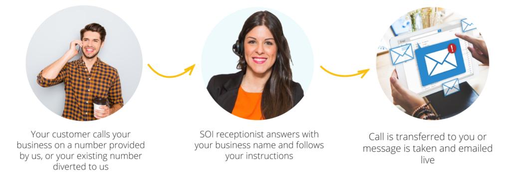 virtual-receptionist-soi-sydney-brisbane-melbourne
